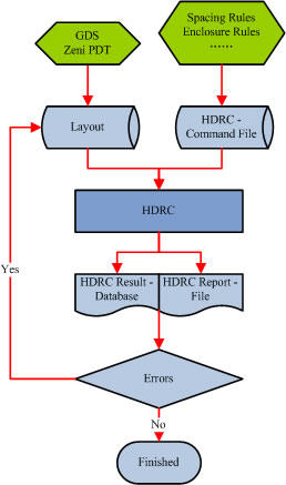 Hierarchical DRC